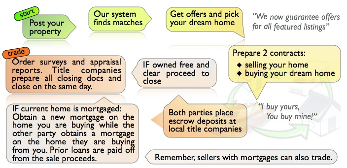 How to trade real estate - Diagram